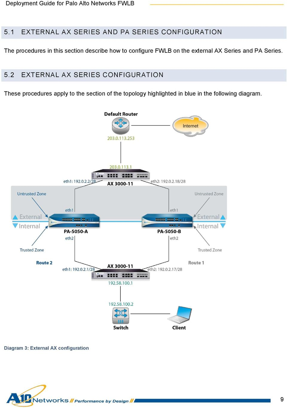 2 EXTERNAL AX SERIES CONFIGURATION These procedures apply to the section of the