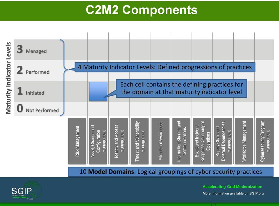 Cyberseacurity Program Management Maturity Indicator Levels C2M2 Components 3 Managed 2 Performed 1 Initiated 0 Not Performed 4 Maturity Indicator Levels: Defined