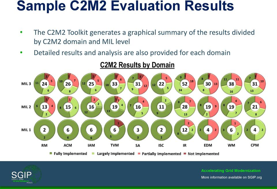 divided by C2M2 domain and MIL level Detailed