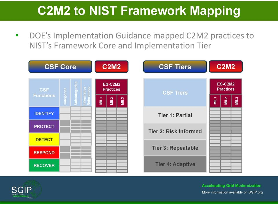 Implementation Tier CSF Core C2M2 CSF Tiers C2M2 CSF Functions CSF Tiers IDENTIFY