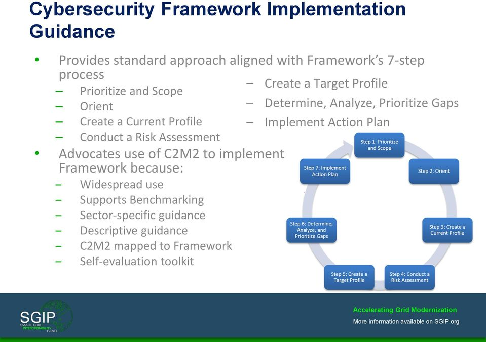 Implement Action Plan Conduct a Risk Assessment Advocates use of C2M2 to implement Framework because: Widespread
