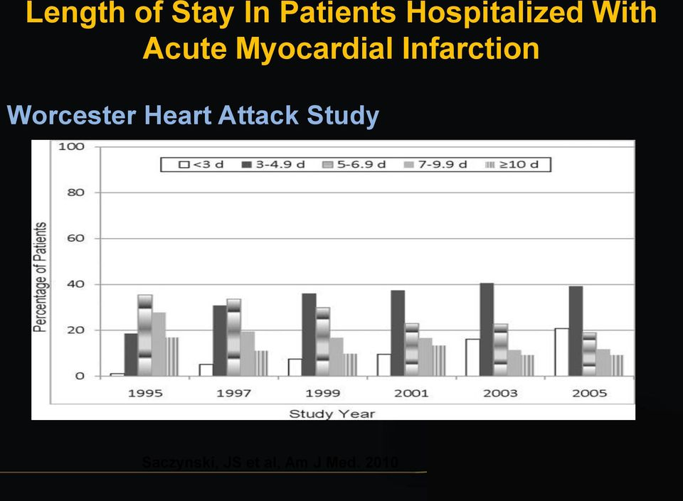 Infarction Worcester Heart Attack