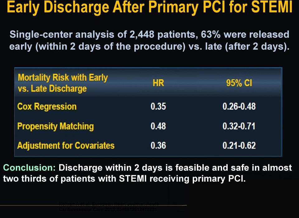 Conclusion: Discharge within 2 days is feasible and safe in almost two thirds of patients with