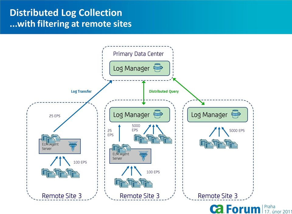 Log Transfer Distributed Query 25 EPS Log Manager Log Manager 25