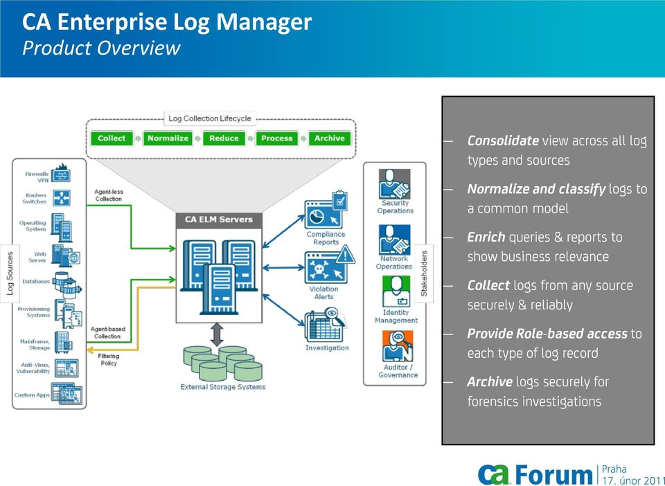 show business relevance Collect logs from any source securely & reliably Provide