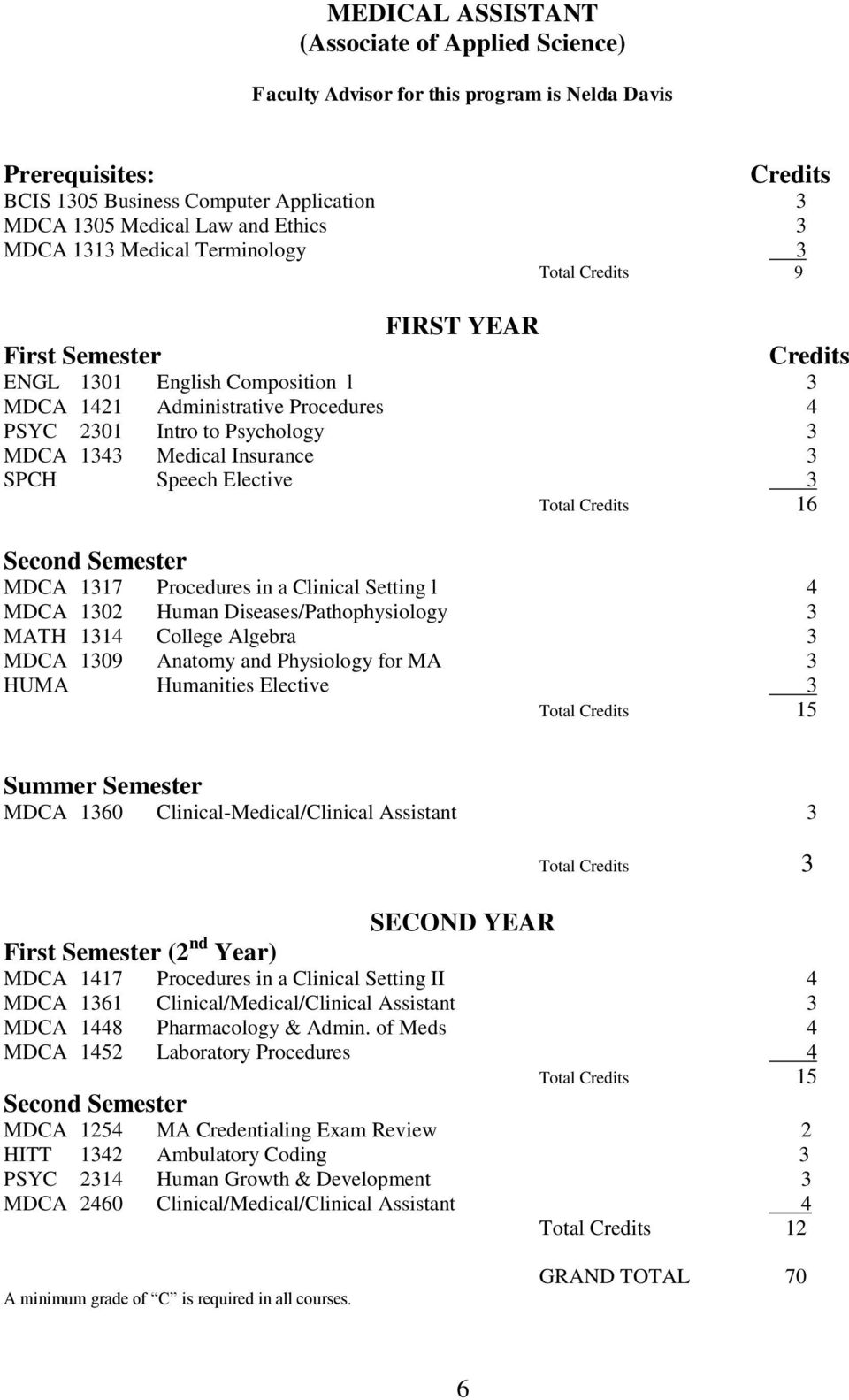 Medical Insurance 3 SPCH Speech Elective 3 Total Credits 16 Second Semester MDCA 1317 Procedures in a Clinical Setting l 4 MDCA 1302 Human Diseases/Pathophysiology 3 MATH 1314 College Algebra 3 MDCA