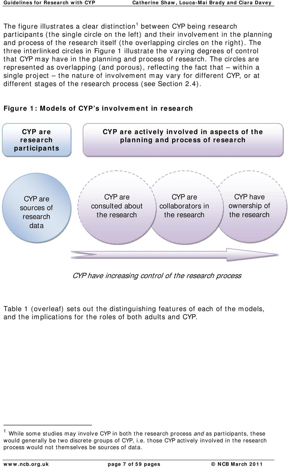 The circles are represented as overlapping (and porous), reflecting the fact that within a single project the nature of involvement may vary for different CYP, or at different stages of the research
