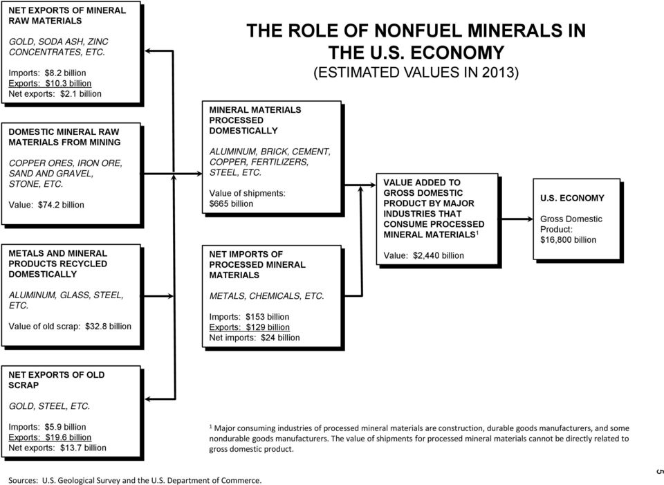 2 billion METALS AND MINERAL PRODUCTS RECYCLED DOMESTICALLY ALUMINUM, GLASS, STEEL, ETC. Value of old scrap: $32.8 billion THE ROLE OF NONFUEL MINERALS IN THE U.S. ECONOMY (ESTIMATED VALUES IN 2013) MINERAL MATERIALS PROCESSED DOMESTICALLY ALUMINUM, BRICK, CEMENT, COPPER, FERTILIZERS, STEEL, ETC.