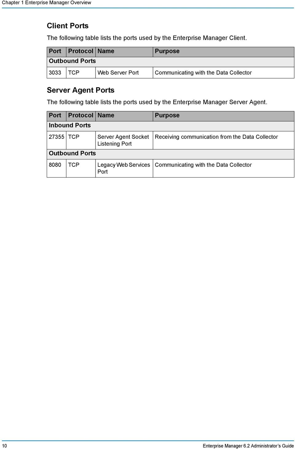 the ports used by the Enterprise Manager Server Agent.