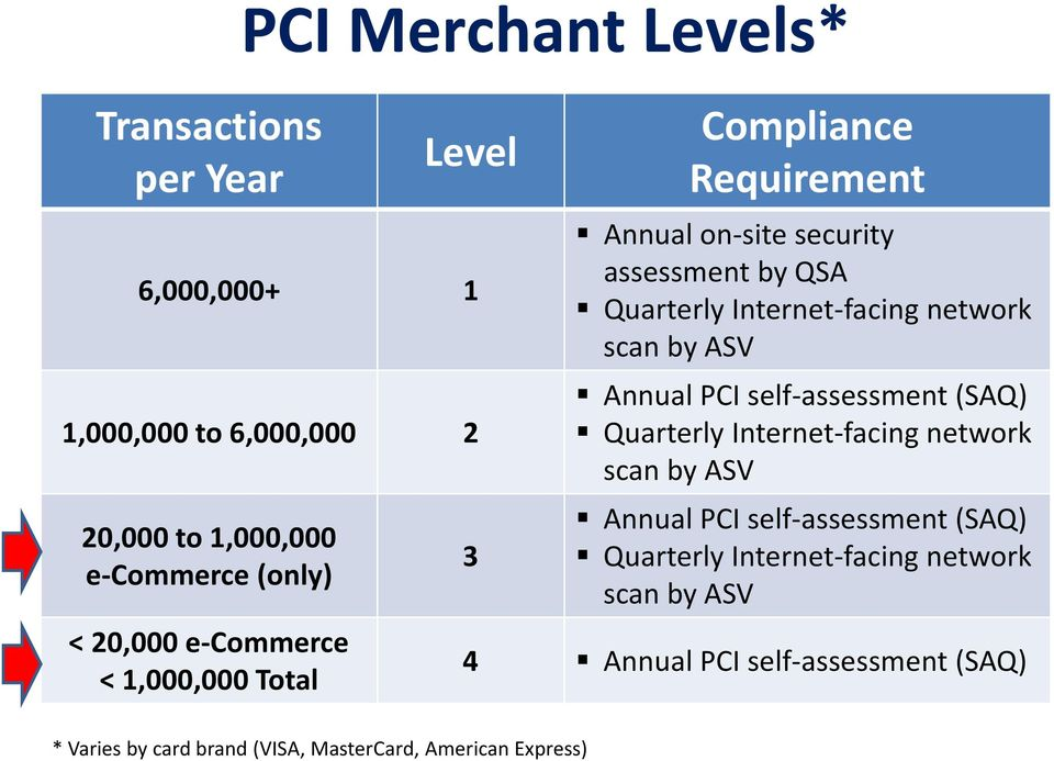 network scan by ASV Annual PCI self assessment (SAQ) Quarterly Internet facing network scan by ASV Annual PCI self assessment (SAQ)
