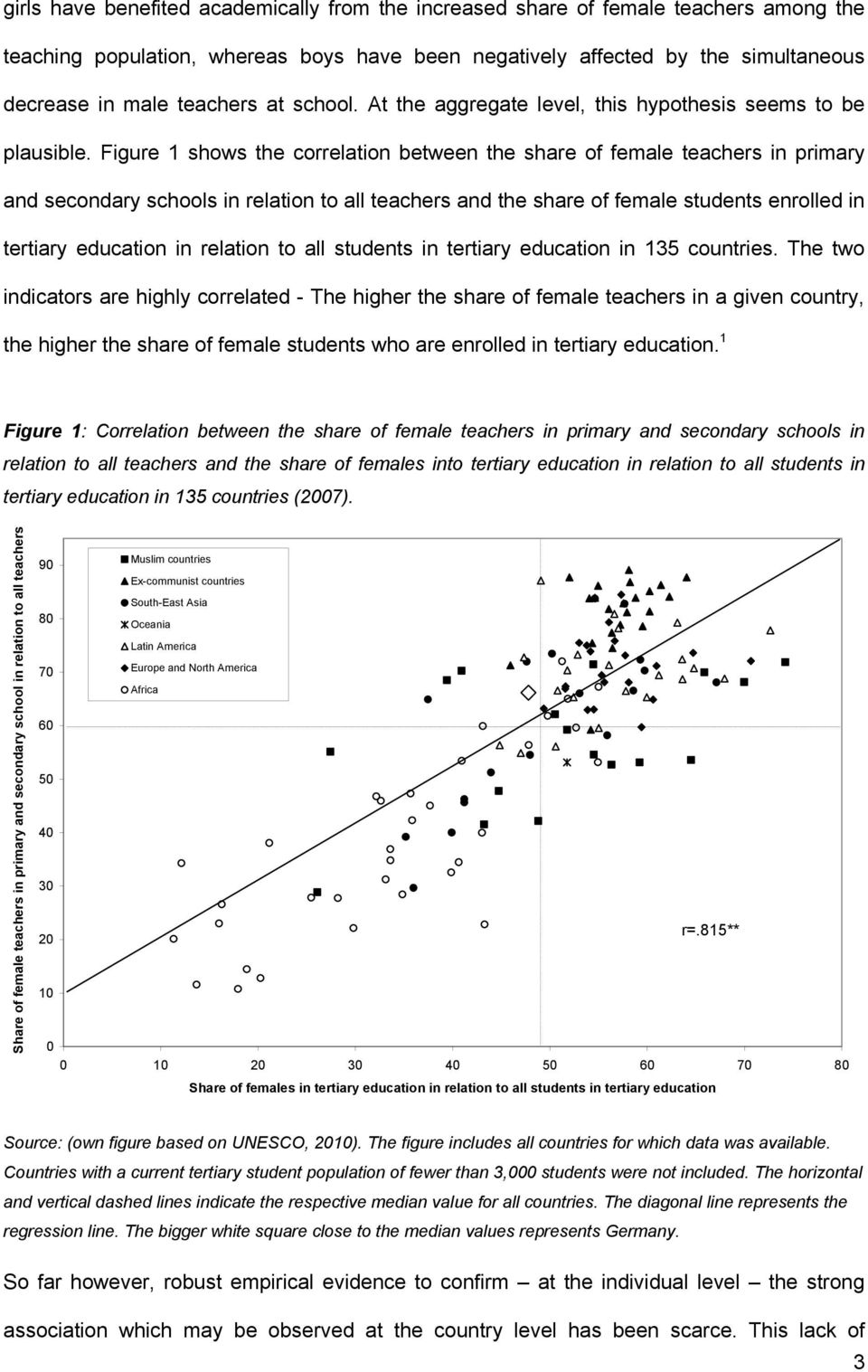 Figure 1 shows the correlation between the share of female teachers in primary and secondary schools in relation to all teachers and the share of female students enrolled in tertiary education in