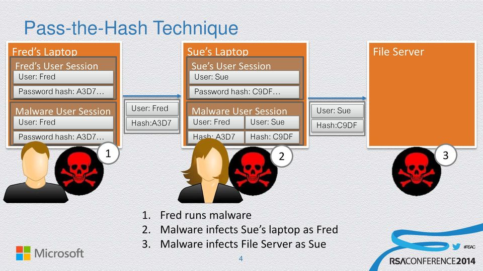 Password hash: C9DF Malware User Session User: Fred Hash: A3D7 User: Sue Hash: C9DF User: Sue Hash:C9DF