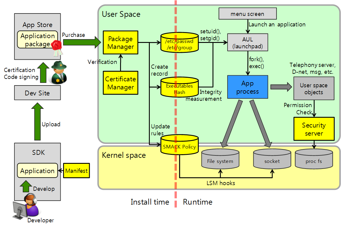 Overview of Tizen Security Framework SMACK as the main system-level access control mechanism Web