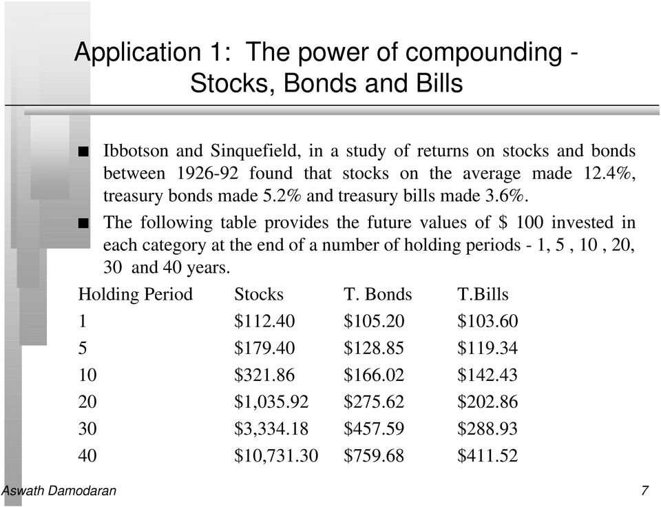 The following table provides the future values of $ 100 invested in each category at the end of a number of holding periods - 1, 5, 10, 20, 30 and 40 years.