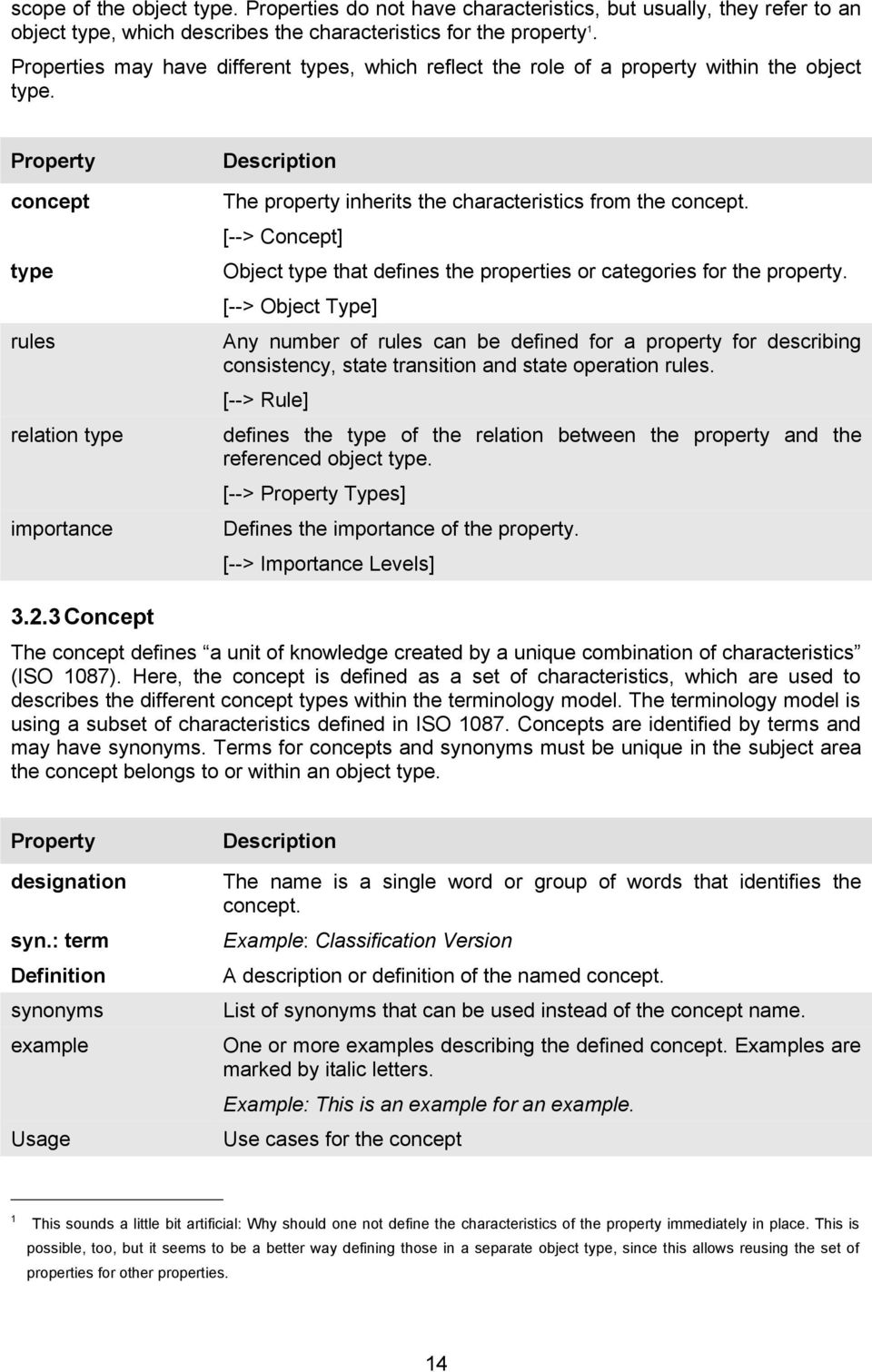 Property concept type rules relation type importance The property inherits the characteristics from the concept. [--> Concept] Object type that defines the properties or categories for the property.