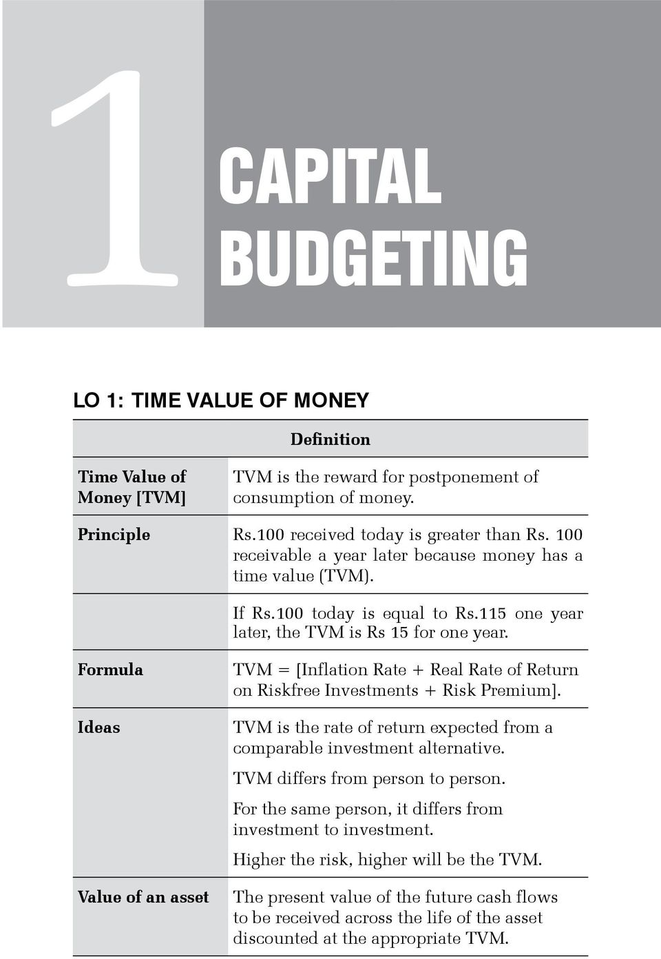 Formula Ideas Value of an asset TVM = [Inflation Rate + Real Rate of Return on Riskfree Investments + Risk Premium]. TVM is the rate of return expected from a comparable investment alternative.