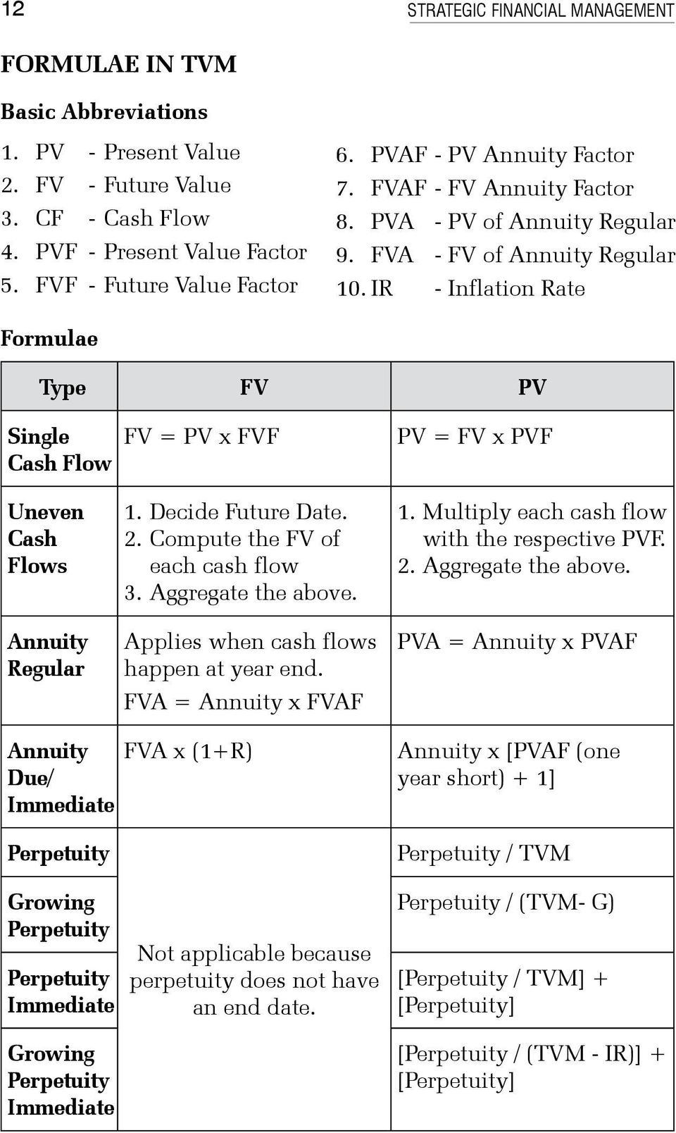 IR - Inflation Rate Formulae Type FV PV Single Cash Flow FV = PV x FVF PV = FV x PVF Uneven Cash Flows Annuity Regular 1. Decide Future Date. 2. Compute the FV of each cash flow 3.