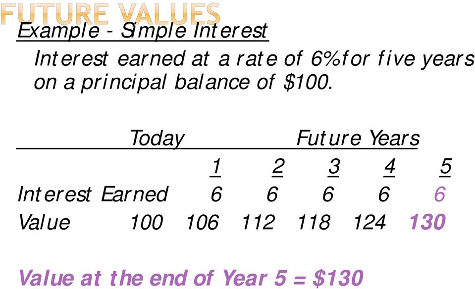 Today Future Years 1 2 3 4 5 Interest Earned 6 6 6 6 6