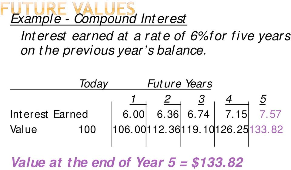 Today Future Years 1 2 3 4 5 Interest Earned 6.00 6.36 6.74 7.