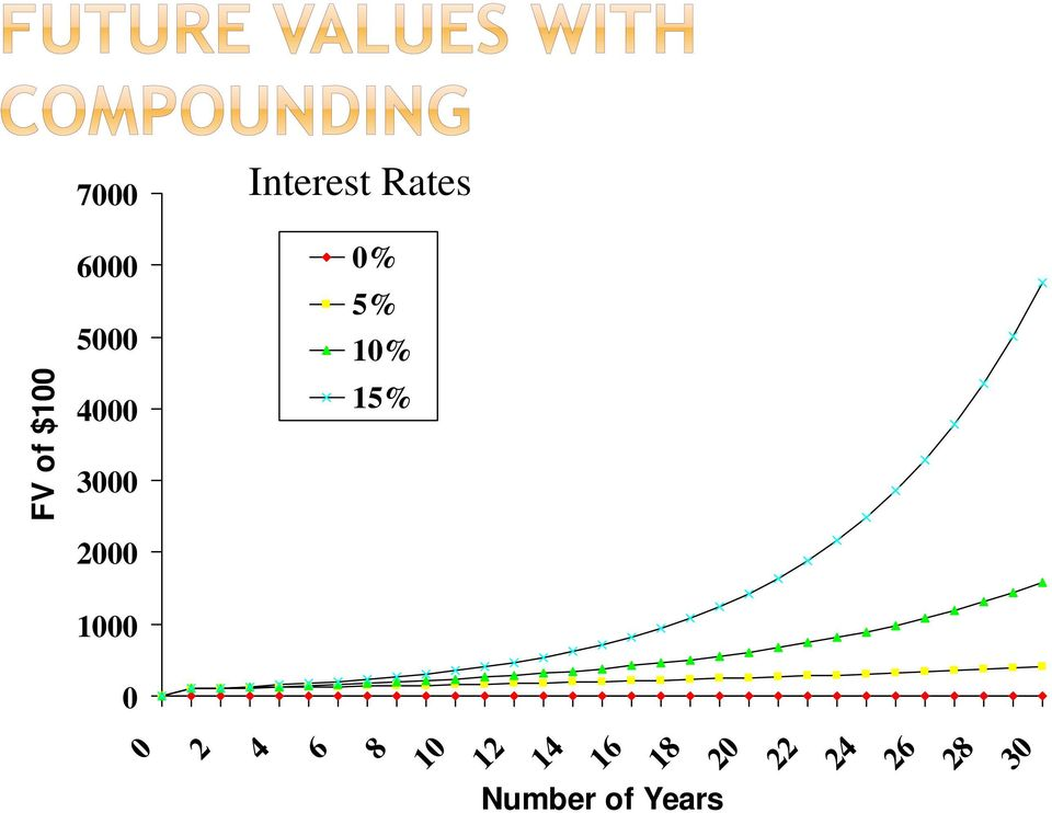 2000 1000 0 Interest Rates 0% 5%