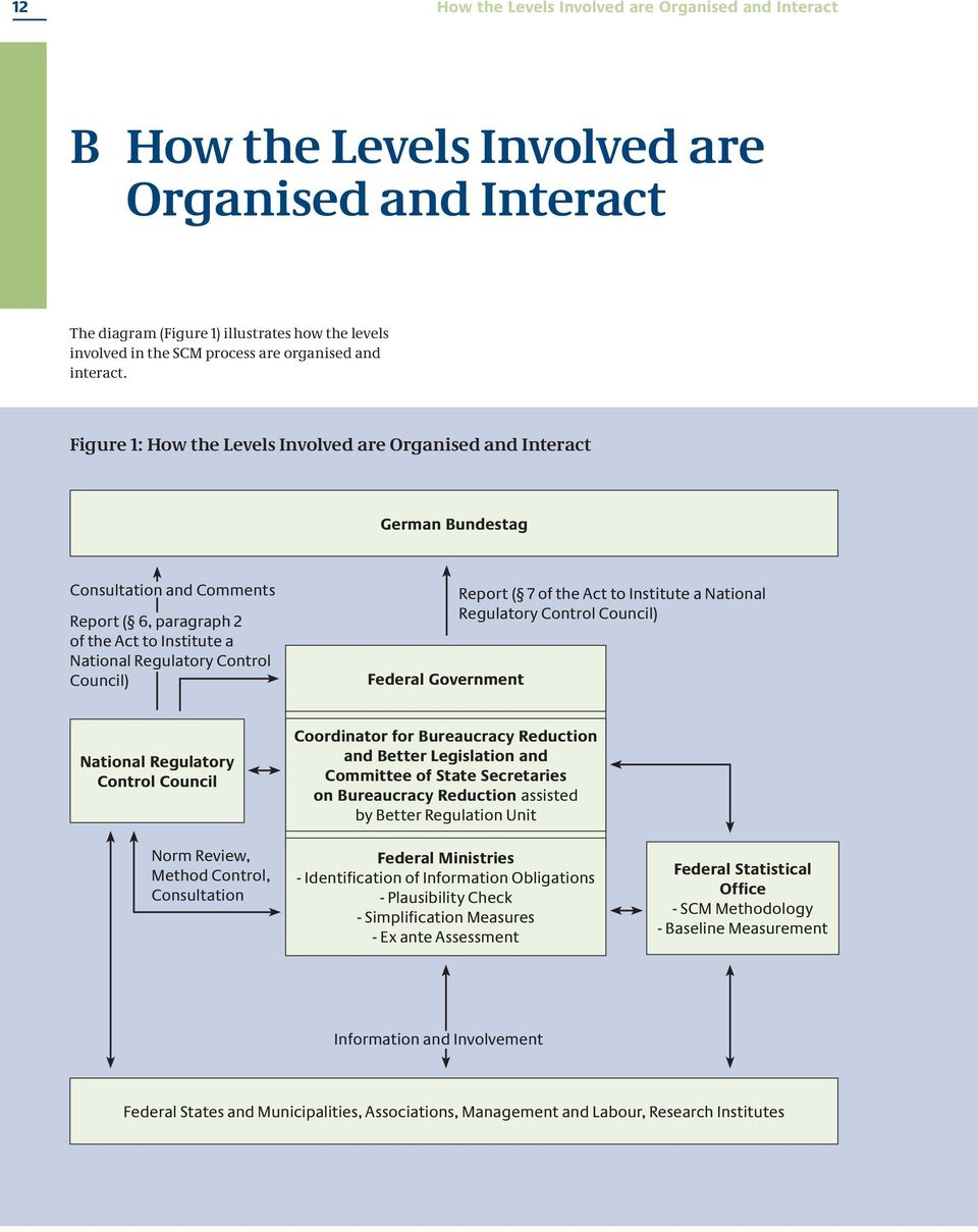 Figure 1: How the Levels Involved are Organised and Interact German Bundestag Consultation and Comments Report ( 6, paragraph 2 of the Act to Institute a National Regulatory Control Council) Federal