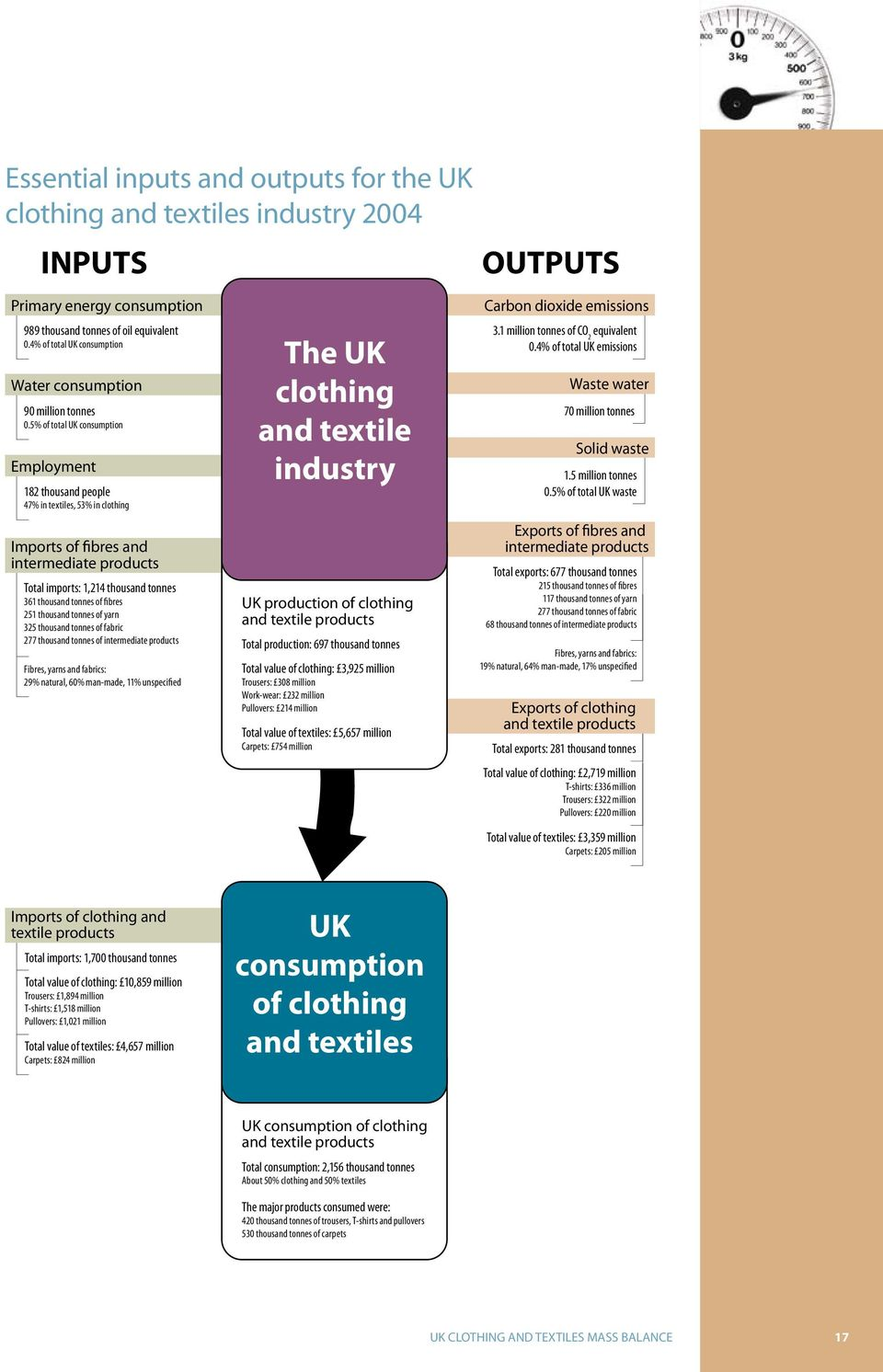 5% of total UK consumption Employment 182 thousand people 47% in textiles, 53% in clothing Imports of fibres and intermediate products Total imports: 1,214 thousand tonnes 361 thousand tonnes of