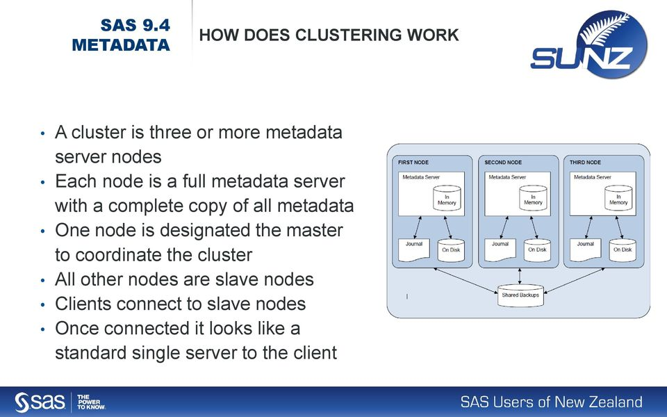 Each node is a full metadata server with a complete copy of all metadata One node is