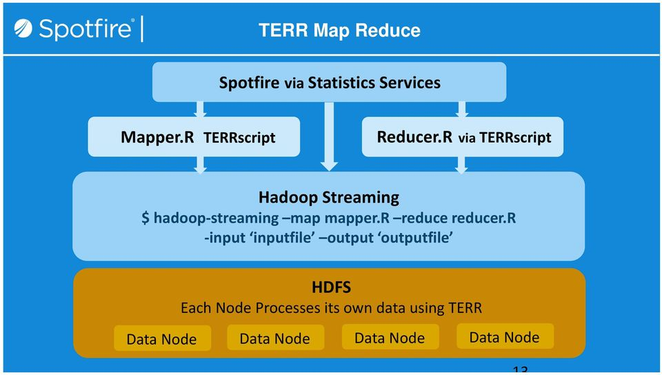 R via TERRscript Hadoop Streaming $ hadoop-streaming map mapper.