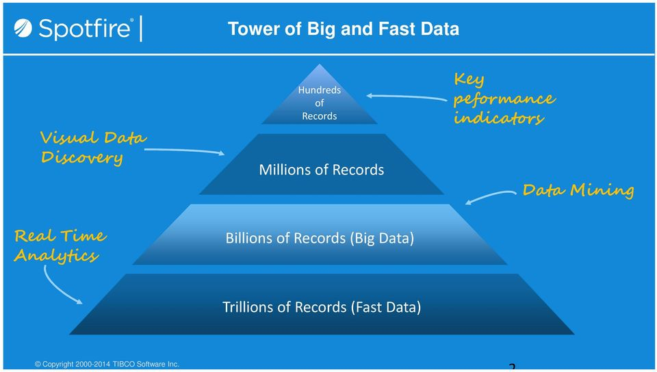 Mining Real Time Analytics Billions of Records (Big Data)