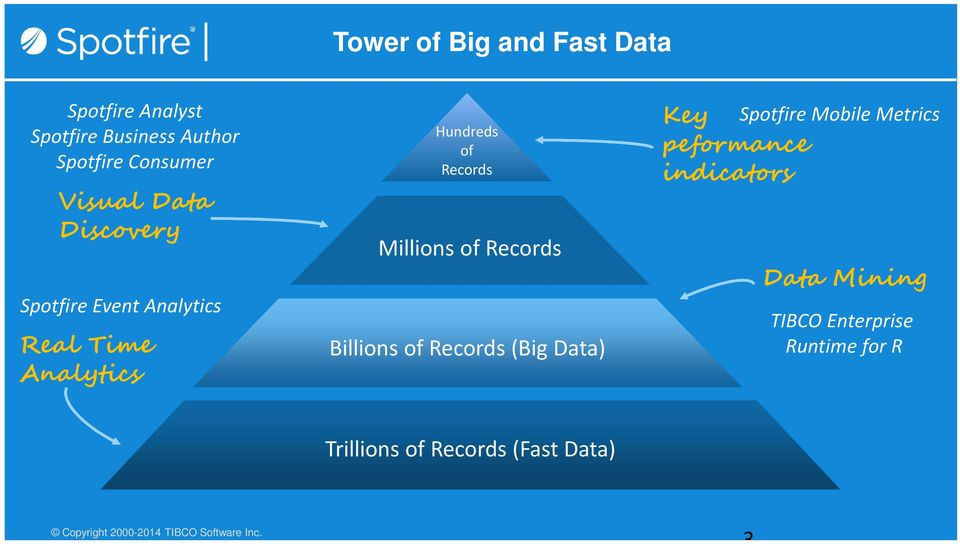 Records Billions of Records (Big Data) Key peformance indicators Spotfire Mobile Metrics Data