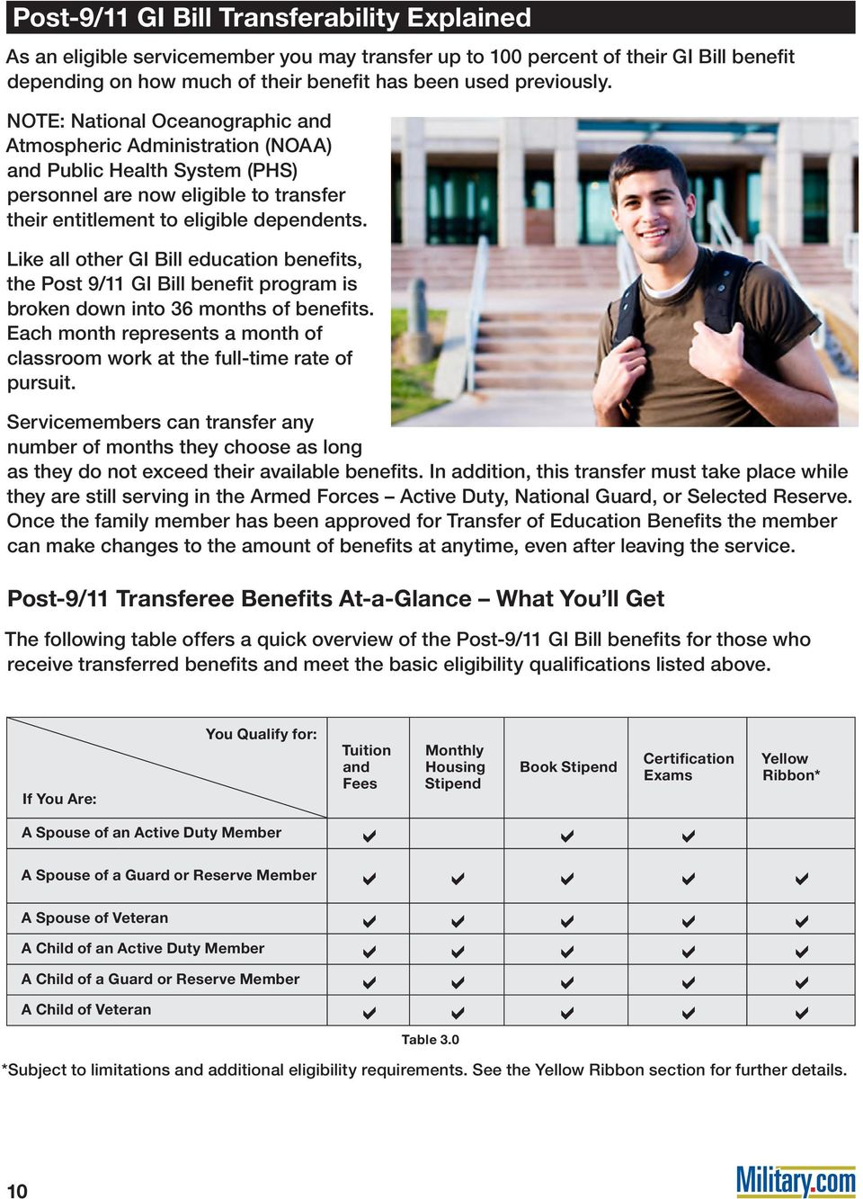 Like all other GI Bill education benefits, the Post 9/11 GI Bill benefit program is broken down into 36 months of benefits.