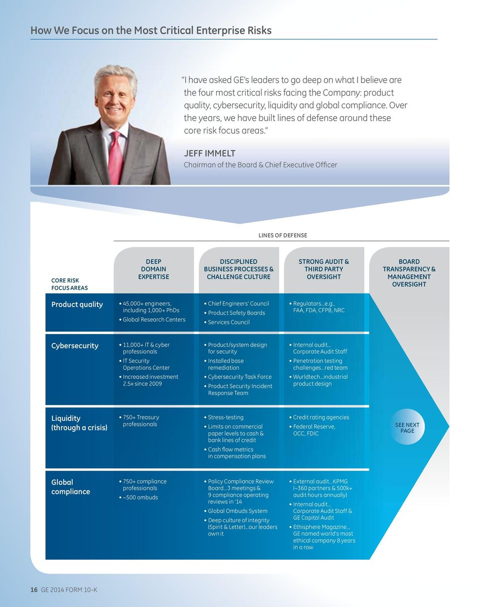 JEFF IMMELT Chairman of the Board & Chief Executive Officer LINES OF DEFENSE CORE RISK FOCUS AREAS DEEP DOMAIN EXPERTISE DISCIPLINED BUSINESS PROCESSES & CHALLENGE CULTURE STRONG AUDIT & THIRD PARTY