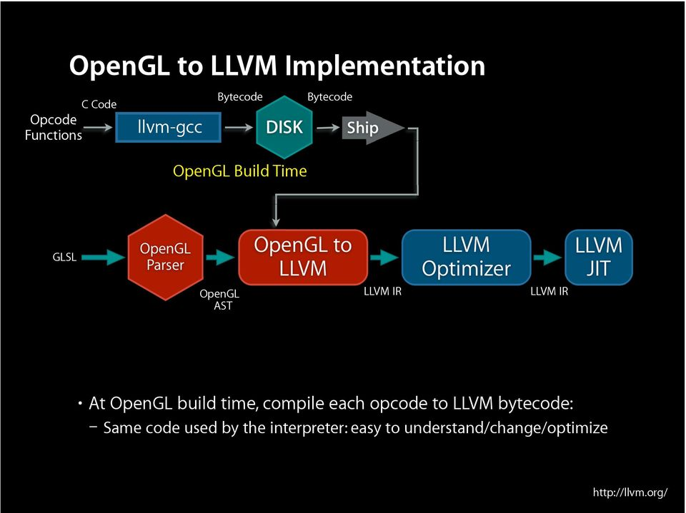 IR At OpenGL build time, compile each opcode to LLVM bytecode: