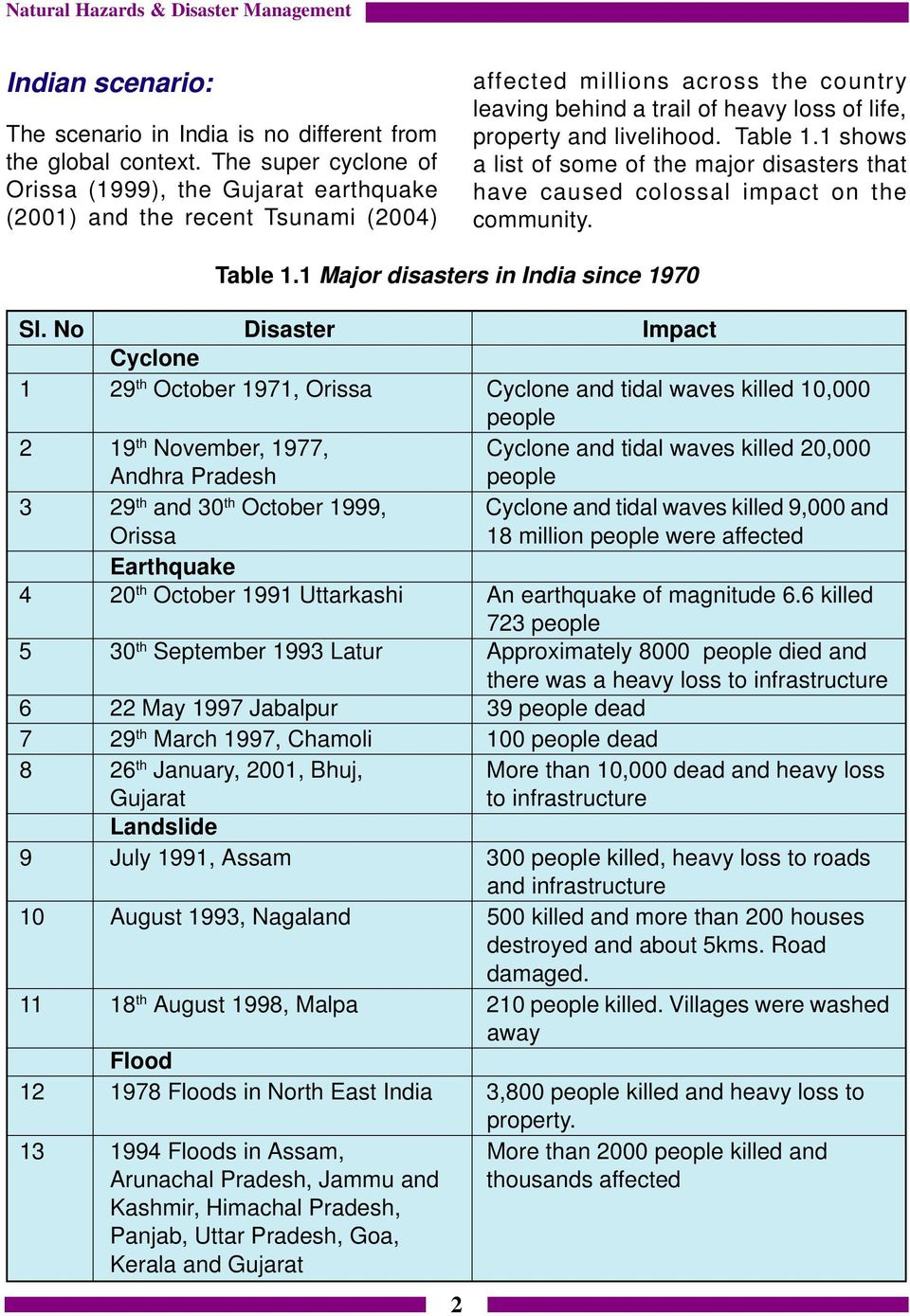 livelihood. Table 1.1 shows a list of some of the major disasters that have caused colossal impact on the community. Table 1.1 Major disasters in India since 1970 Sl.