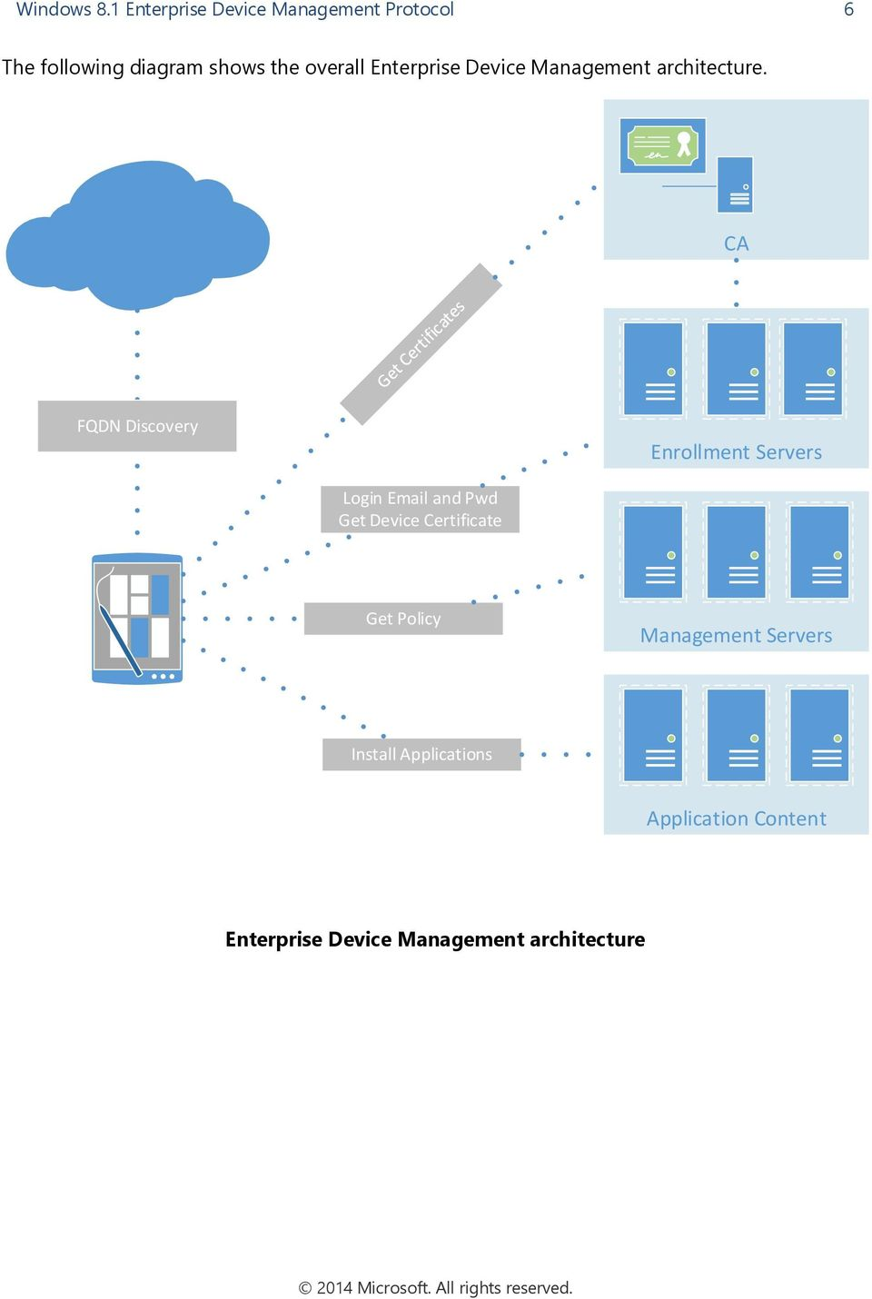 Enterprise Device Management architecture.