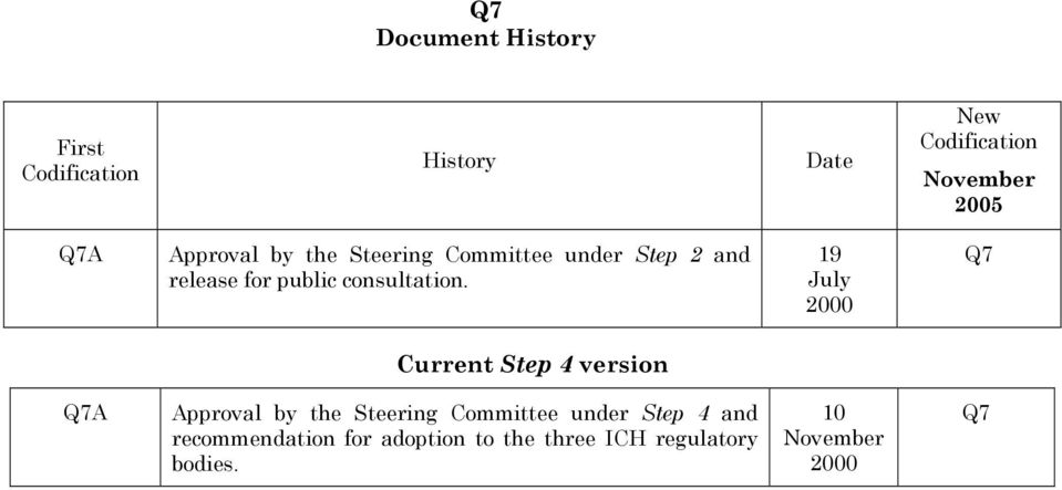 19 July 2000 Q7 Current Step 4 version Q7A Approval by the Steering Committee under