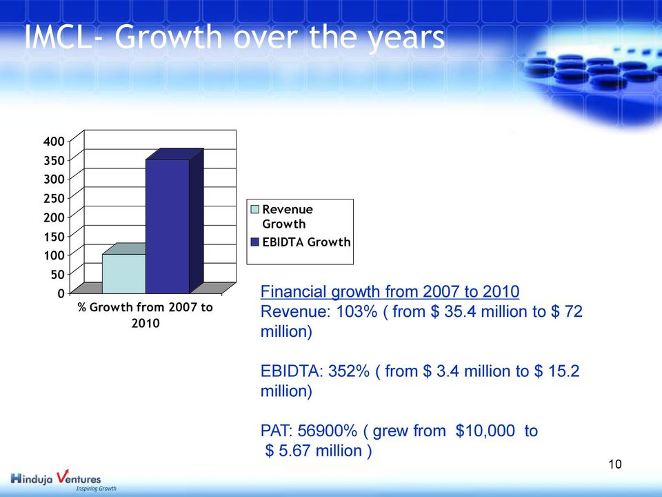 Revenue: 103% ( from $ 35.4 million to $ 72 million) EBIDTA: 352% ( from $ 3.
