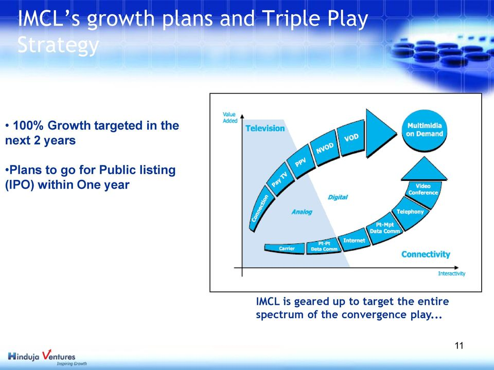 Public listing (IPO) within One year IMCL is geared