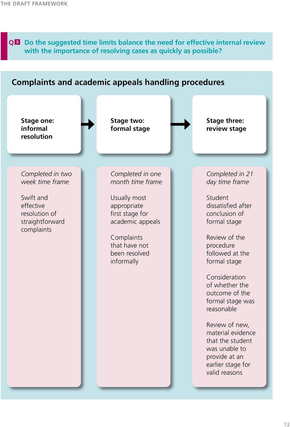 straightforward complaints Completed in one month time frame Usually most appropriate first stage for academic appeals Complaints that have not been resolved informally Completed in 21 day time frame