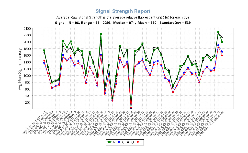 Chapter 7 Data Analysis 3. Click Signal Strength Report. The Signal Strength Report shows the average intensity of the raw signal for the four bases in each sample.
