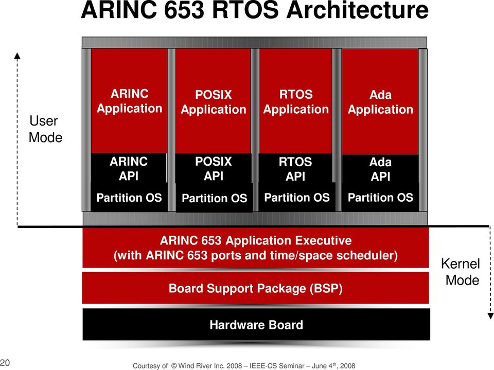 OS ARINC 653 Application Executive (with ARINC 653 ports and time/space scheduler) Board Support