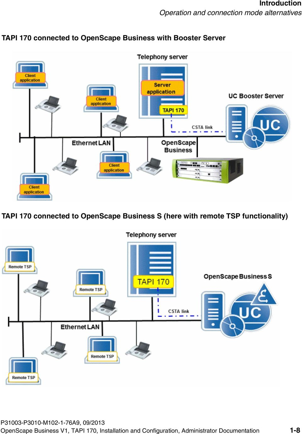 OpenScape Business with Booster Server TAPI 170 connected to OpenScape Business S