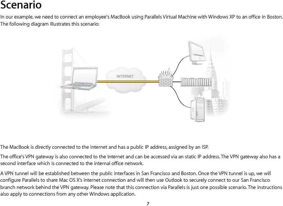 The office's VPN gateway is also connected to the Internet and can be accessed via an static IP address. The VPN gateway also has a second interface which is connected to the internal office network.
