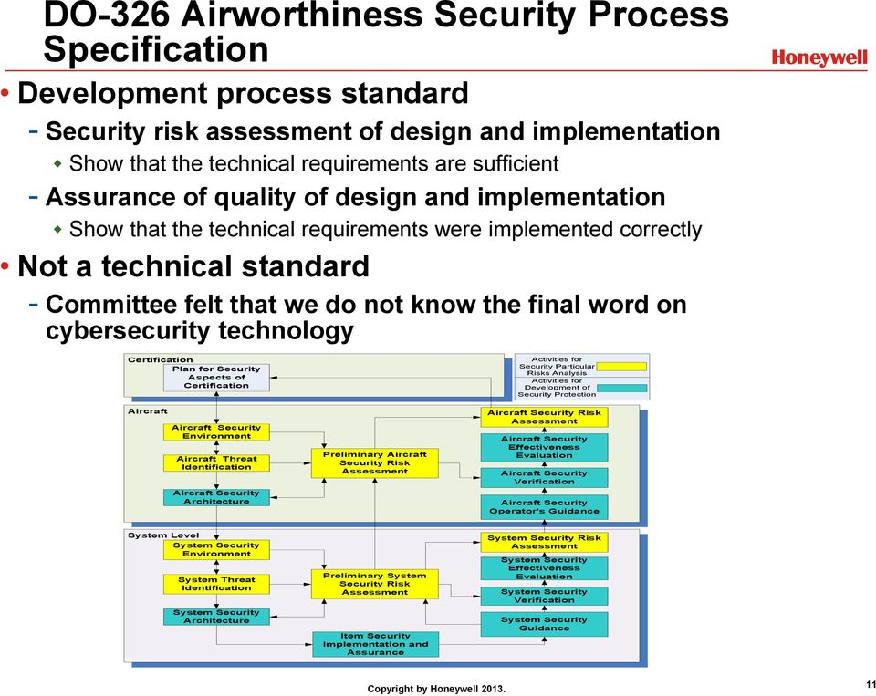 cybersecurity technology Certification Plan for Security Aspects of Certification Aircraft Aircraft Security Environment Aircraft Threat Identification Aircraft Security Architecture Preliminary