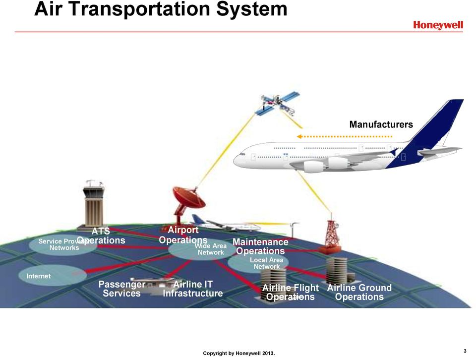Area Network Airline IT Infrastructure Maintenance Operations