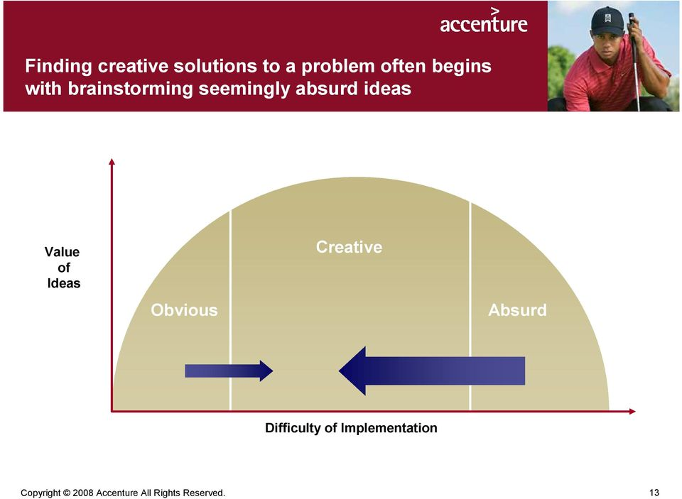 Ideas Obvious Creative Absurd Difficulty of