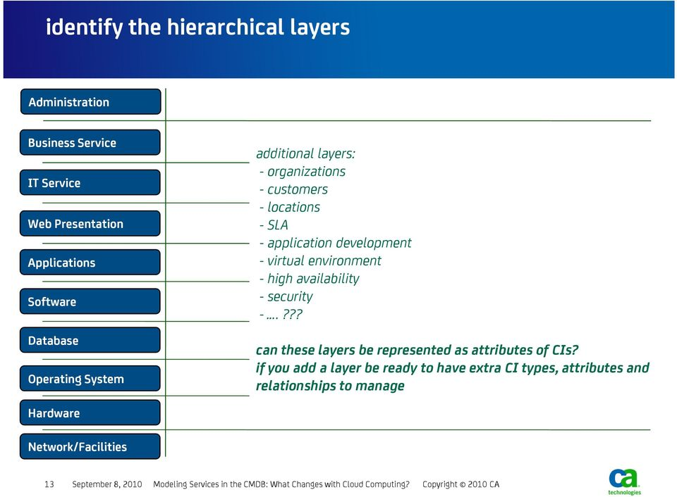 security -.??? can these layers be represented as attributes of CIs?