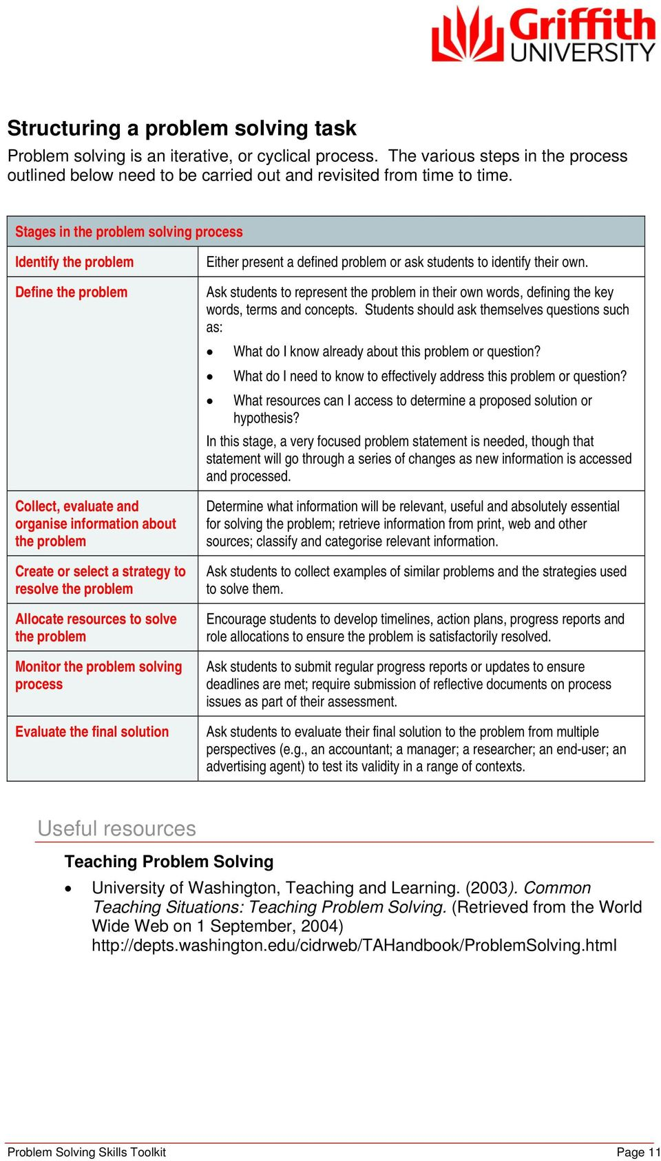 resources to solve the problem Monitor the problem solving process Evaluate the final solution Either present a defined problem or ask students to identify their own.