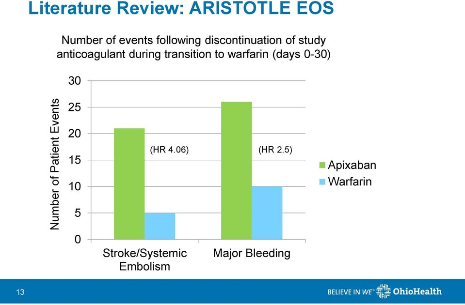 anticoagulant during transition to warfarin (days 0-30) 30 25