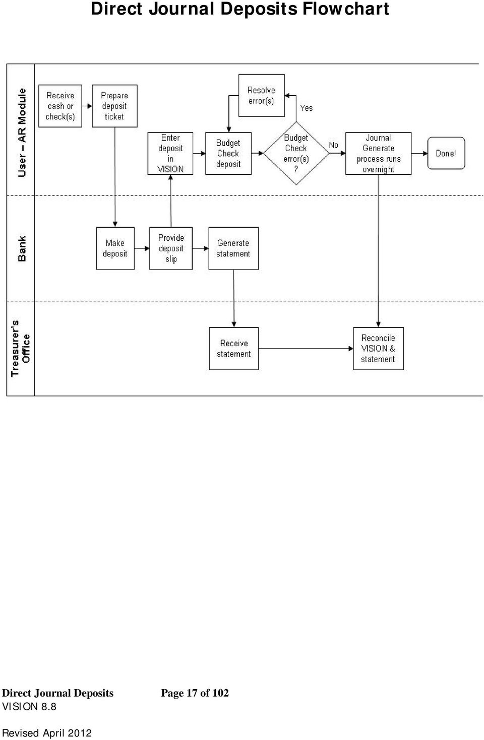 Flowchart   Page